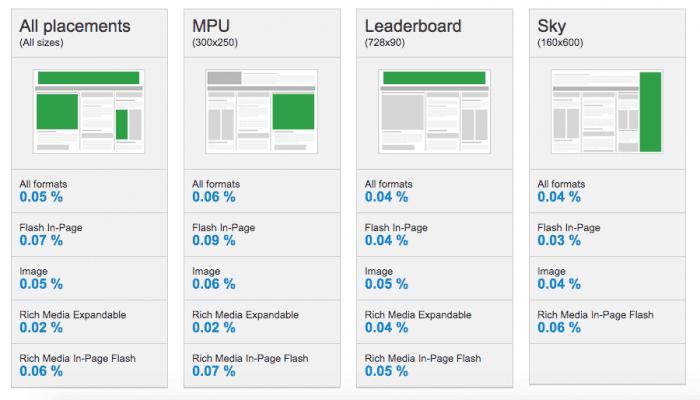 Display ad click-thru rates