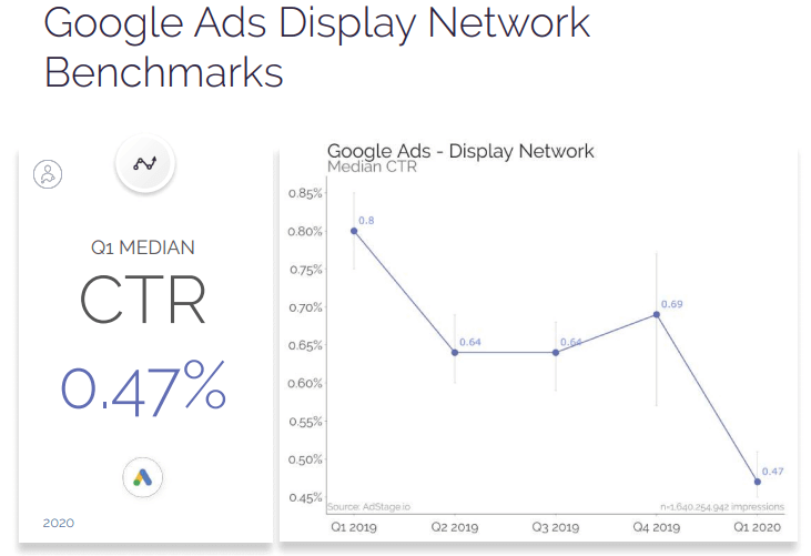 Graph showing click-thru rates for display ads are decreasing