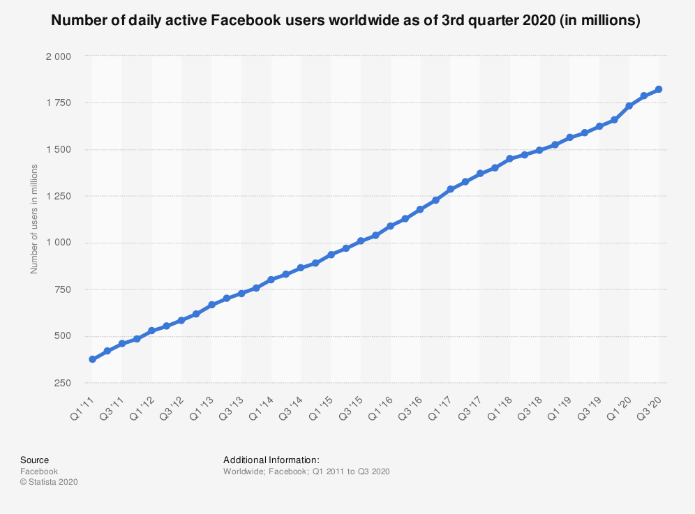Facebook monthly active user graph
