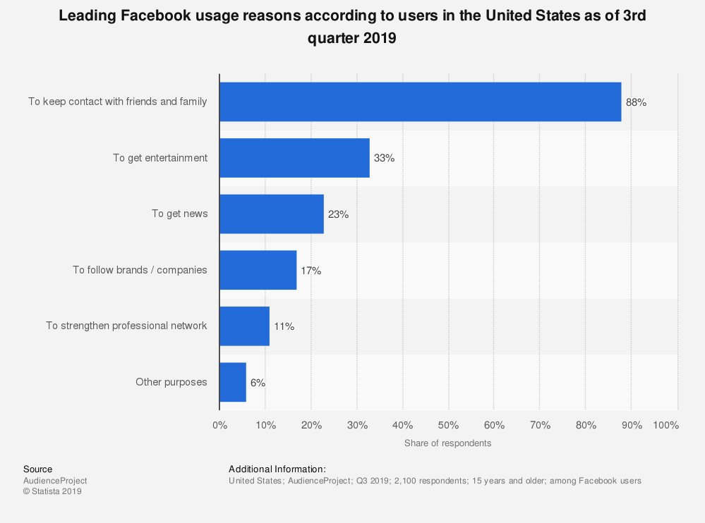 Graph showing reasons why people use Facebook