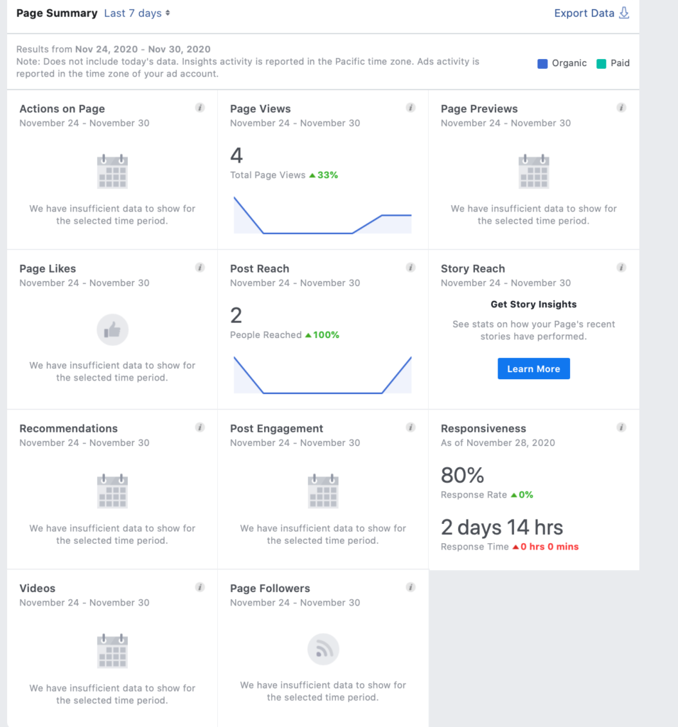 Facebook's Insights showing analytics for a Page