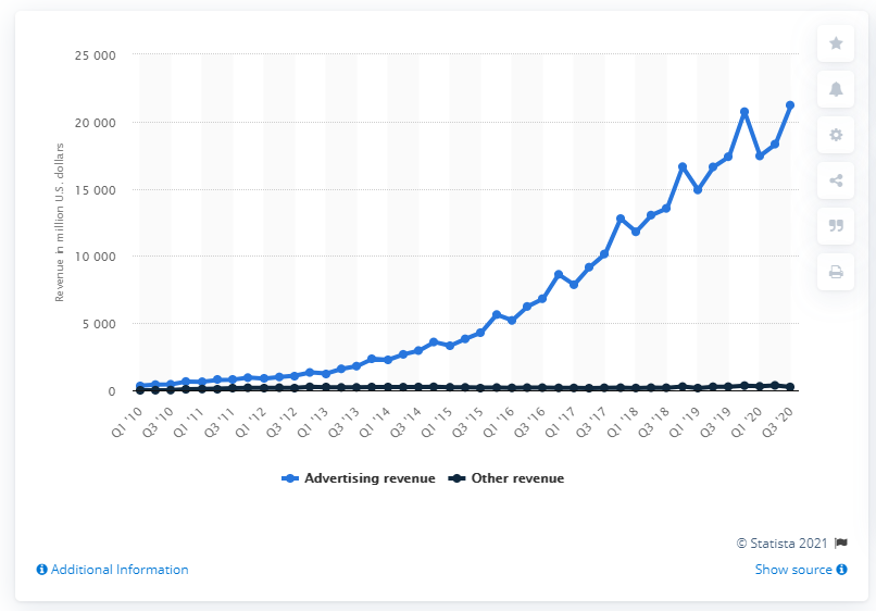 Screenshot of graph showing Facebook ad revenue by quarter