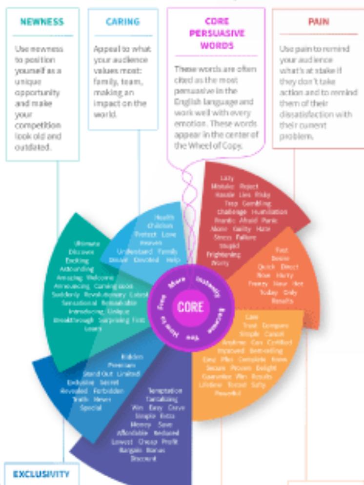 AdEspresso's wheel of copy