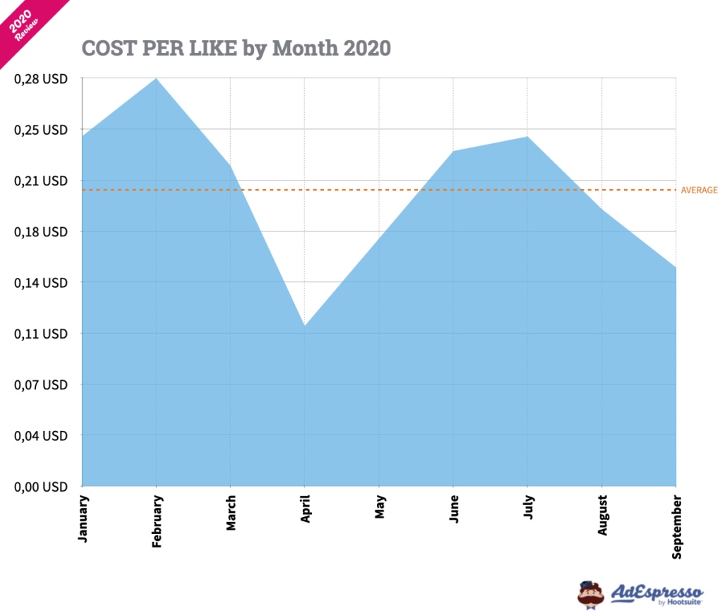 cost per like by month