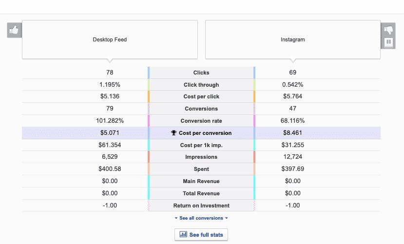 Split testing metrics
