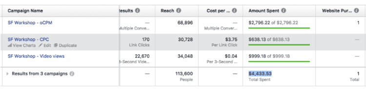 Comparison of the ad spending on two versions of the same ad