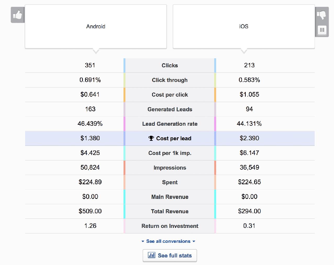 Facebook ad A/B test results in AdEspresso