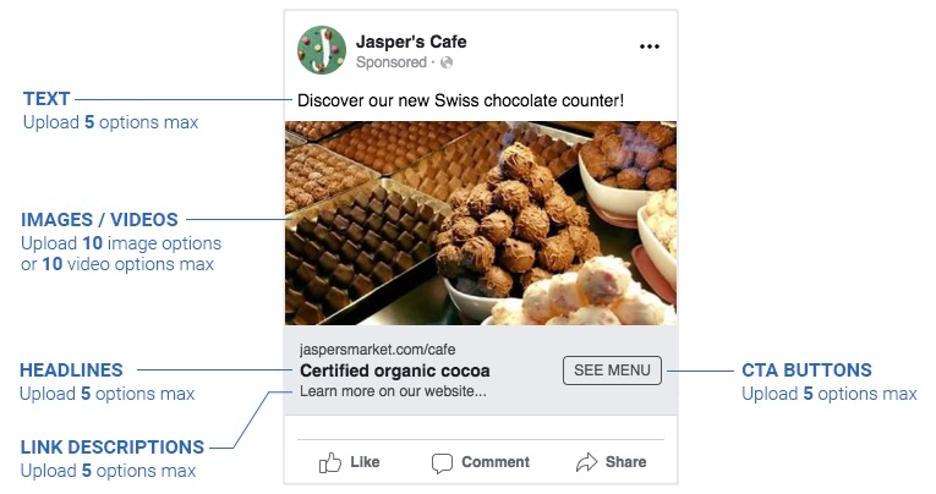 Jasper's Cafe Swiss chocolate counter dynamic creative ad