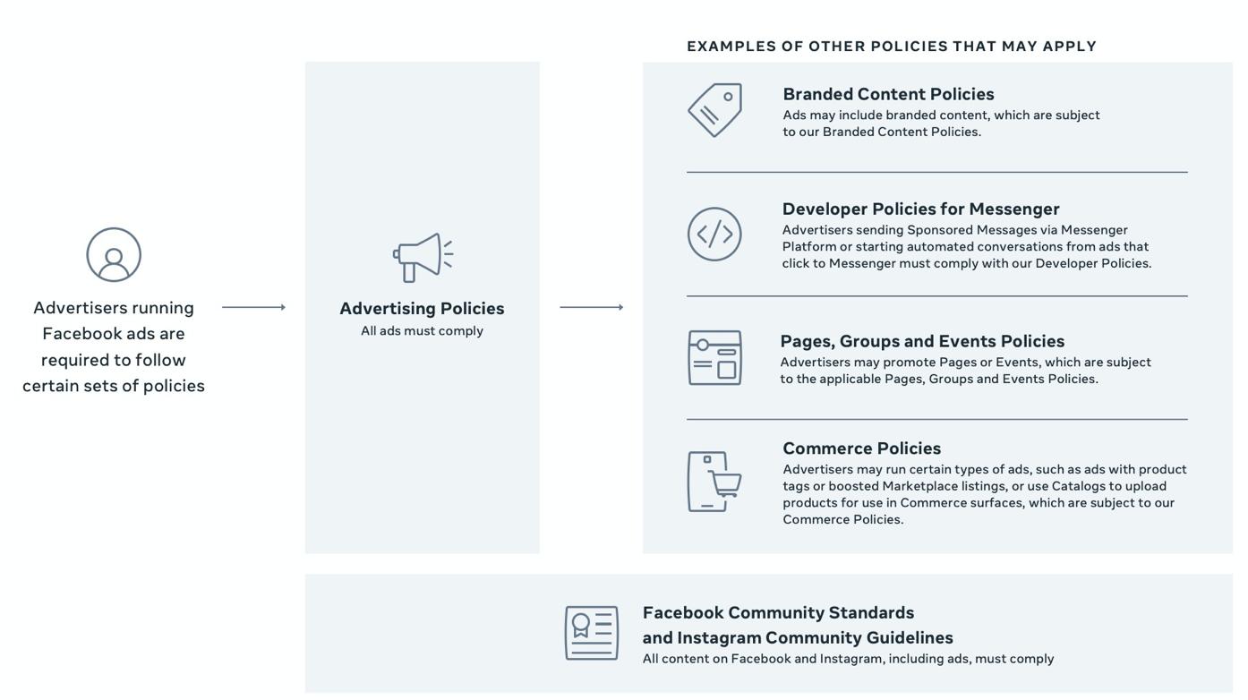 Facebook Ad policy tree