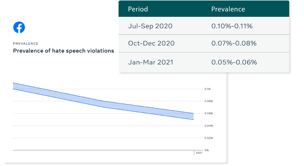 Facebook impact of brand safety tools on platform