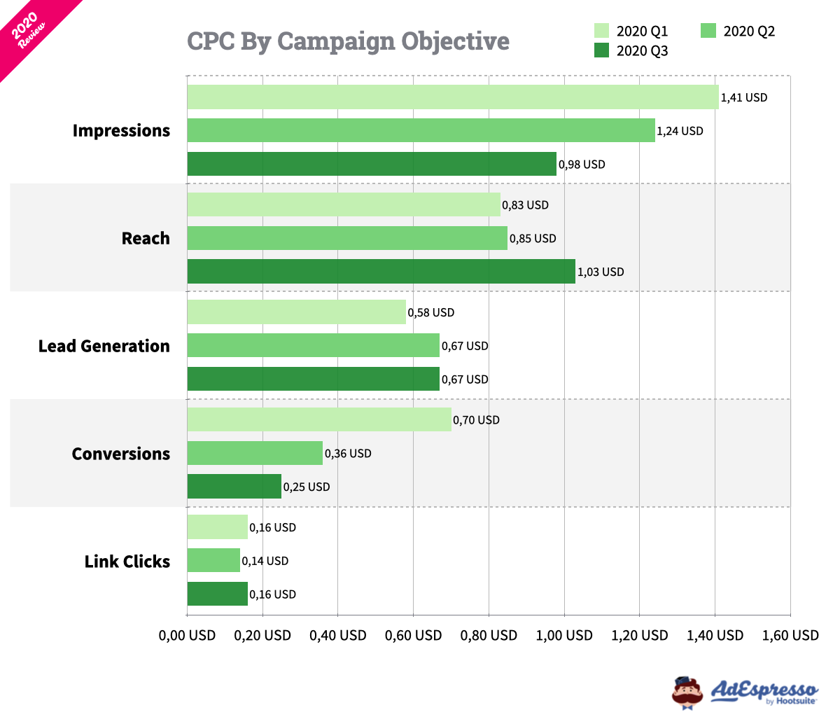 Average Facebook CPC by Campaign Objective