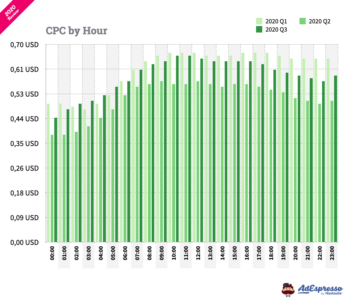 Average CPC on Facebook by hour