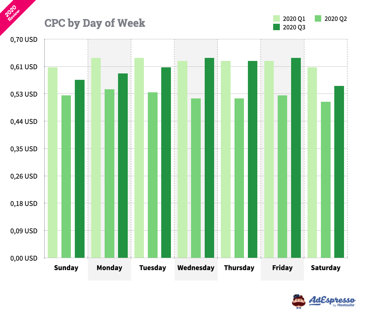 Average CPC on Facebook by day of the week