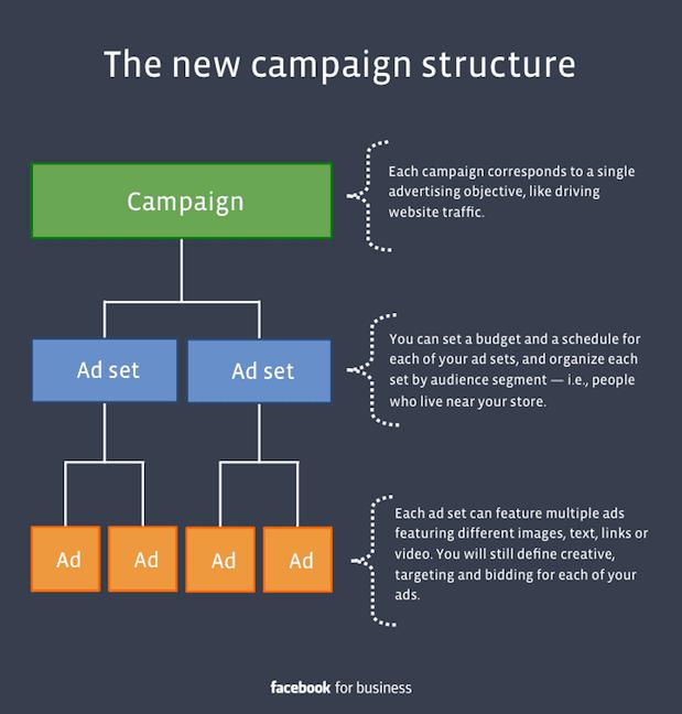 Facebook ad campaign structure graph