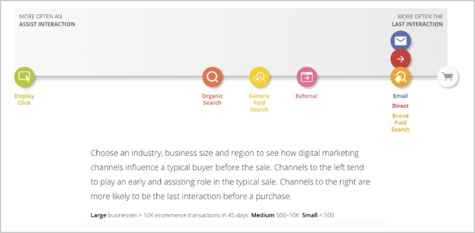 canais que influenciam um comprador antes da venda