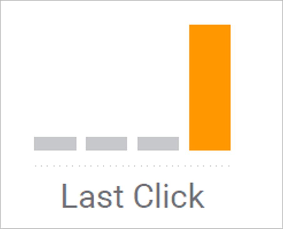 gráfico do último clique