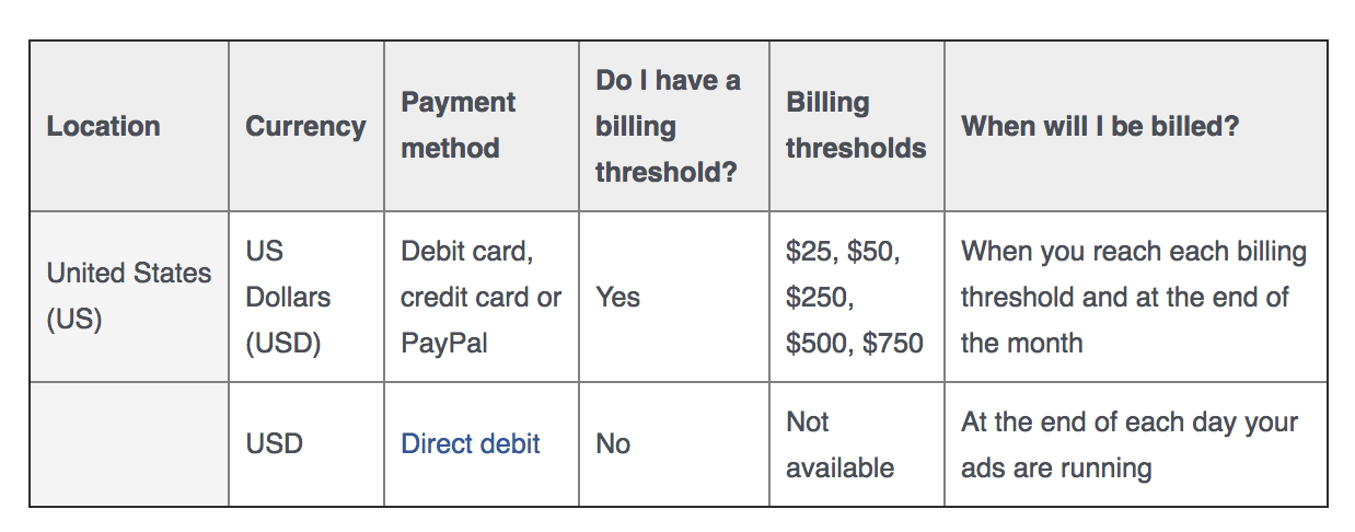 Facebook ads automatic payments billing thresholds chart