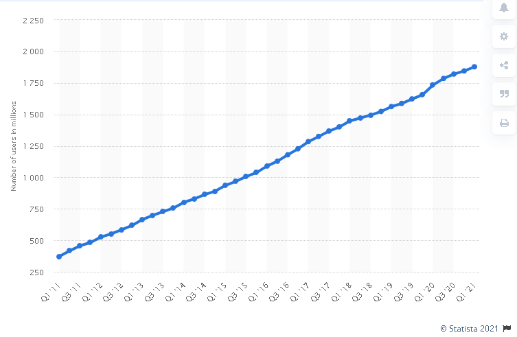 Facebook Daily Active Users graph showing growth over time from Q1 2011 to Q1 2021