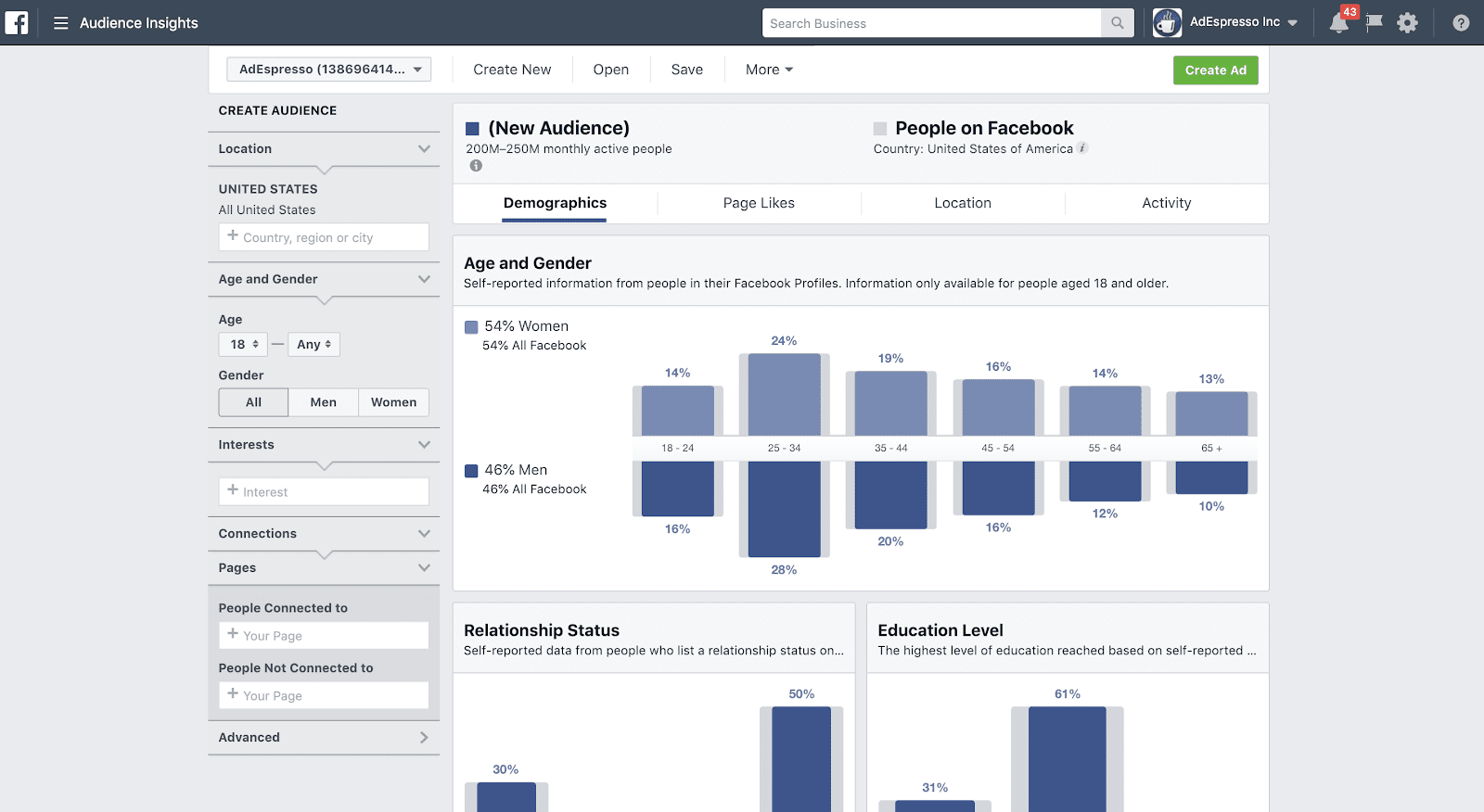 Audience insights dashboards showing the demographical make up of an audience