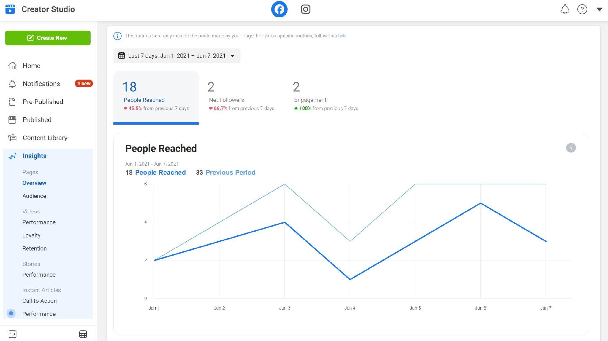 """Facebook Creator Studio dashboard displaying a """"People Reached"""" graph in the Insights section"""