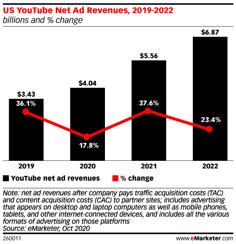 U.S. net advertising revenues for YouTube from 2019 to 2022