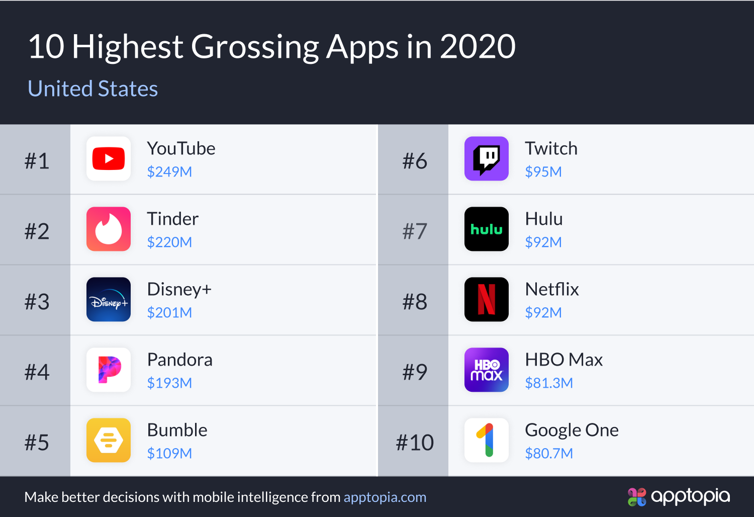 10 Highest Grossing Apps in 2021 graph, YouTube in the first position