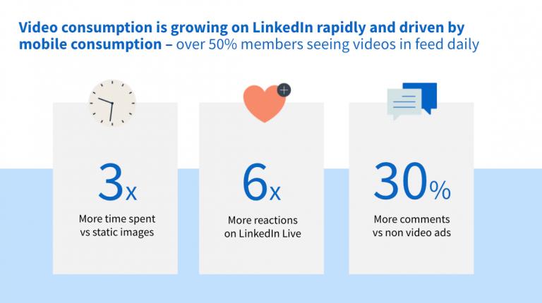 LinkedIn ad statistics