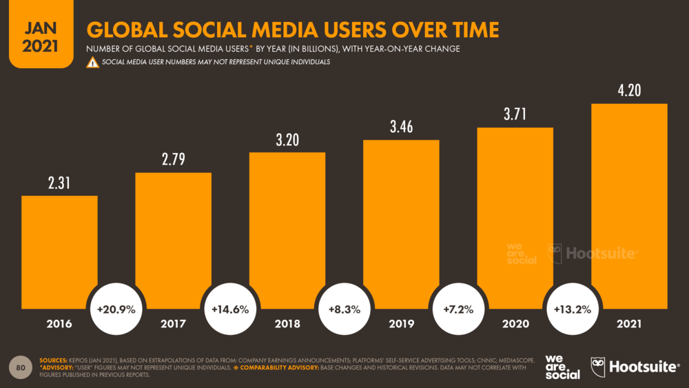 Global social media users over time, 2016-2021