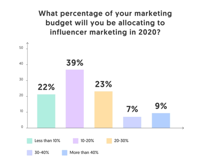 Graph illustrating how much money brands are willing to allocate to influencer marketing