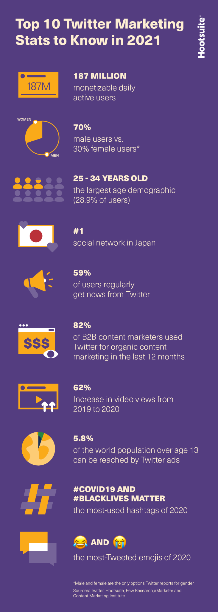 Top 10 Twitter marketing stats for 2021, infographic