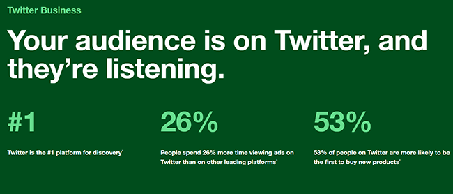 Twitter Business statistics including percentages of advertising audience spending more time on Twitter ads that other platforms' advertising formats.