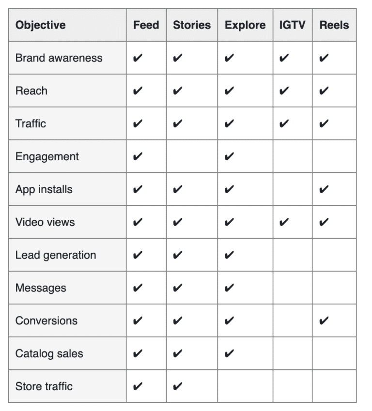 Available ad objectives for Instagram