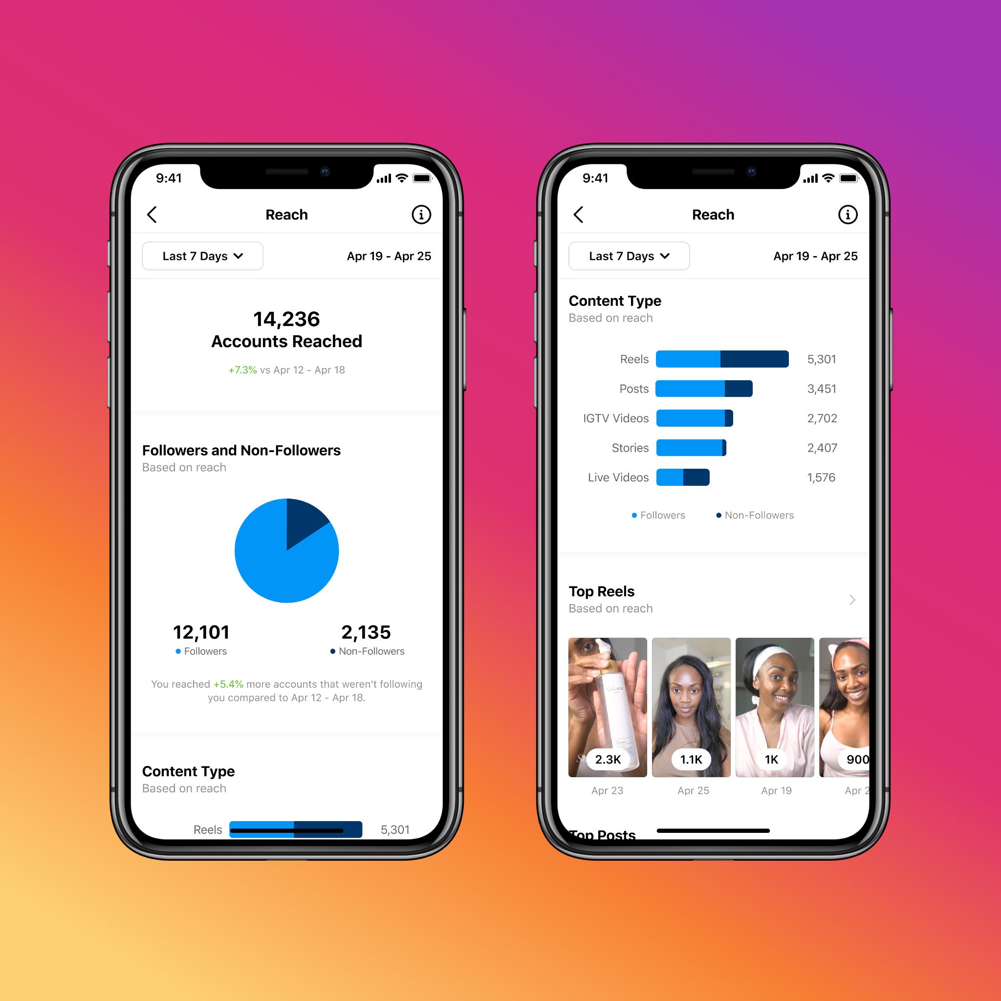 Instagram insights dashboard